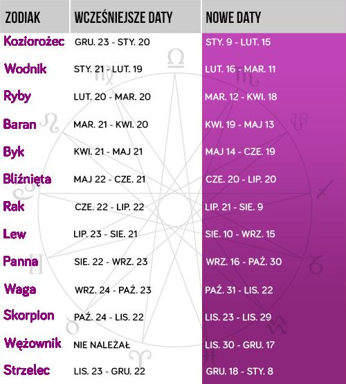 Nowe znaki zodiaku